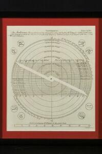Collection of Six Framed Articles Related to Observation